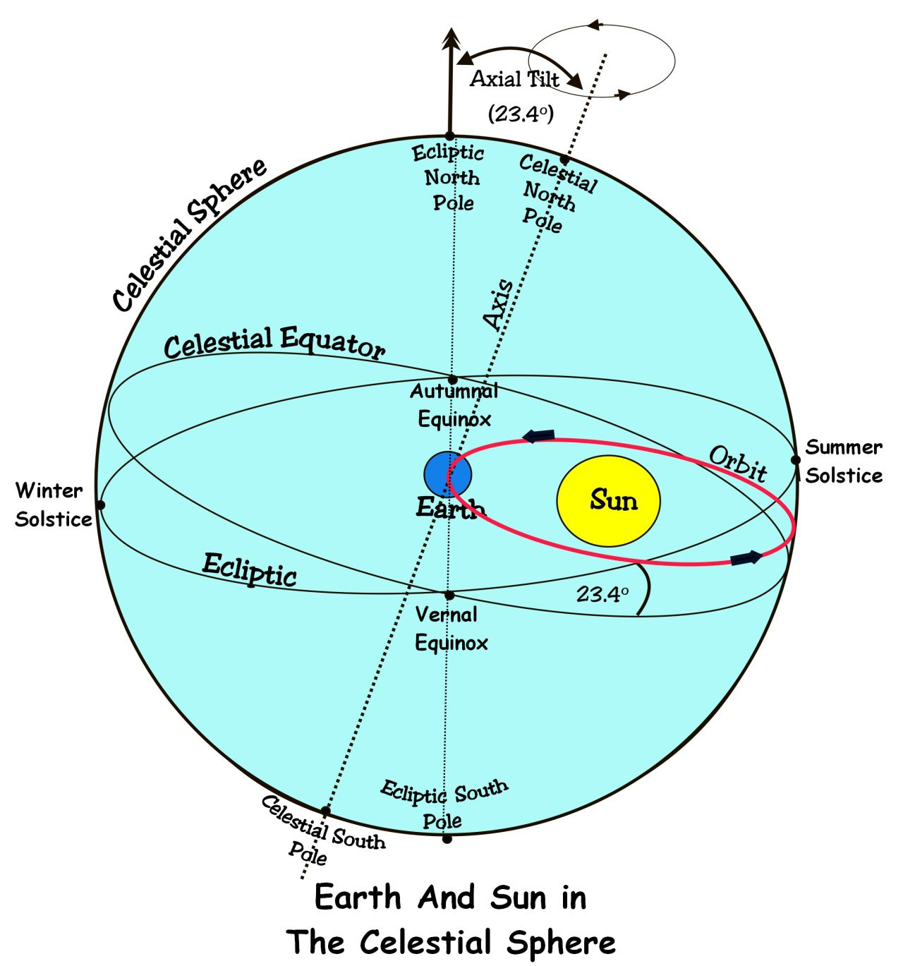 The Ecliptic The Age Of Aquarius And The Tropics