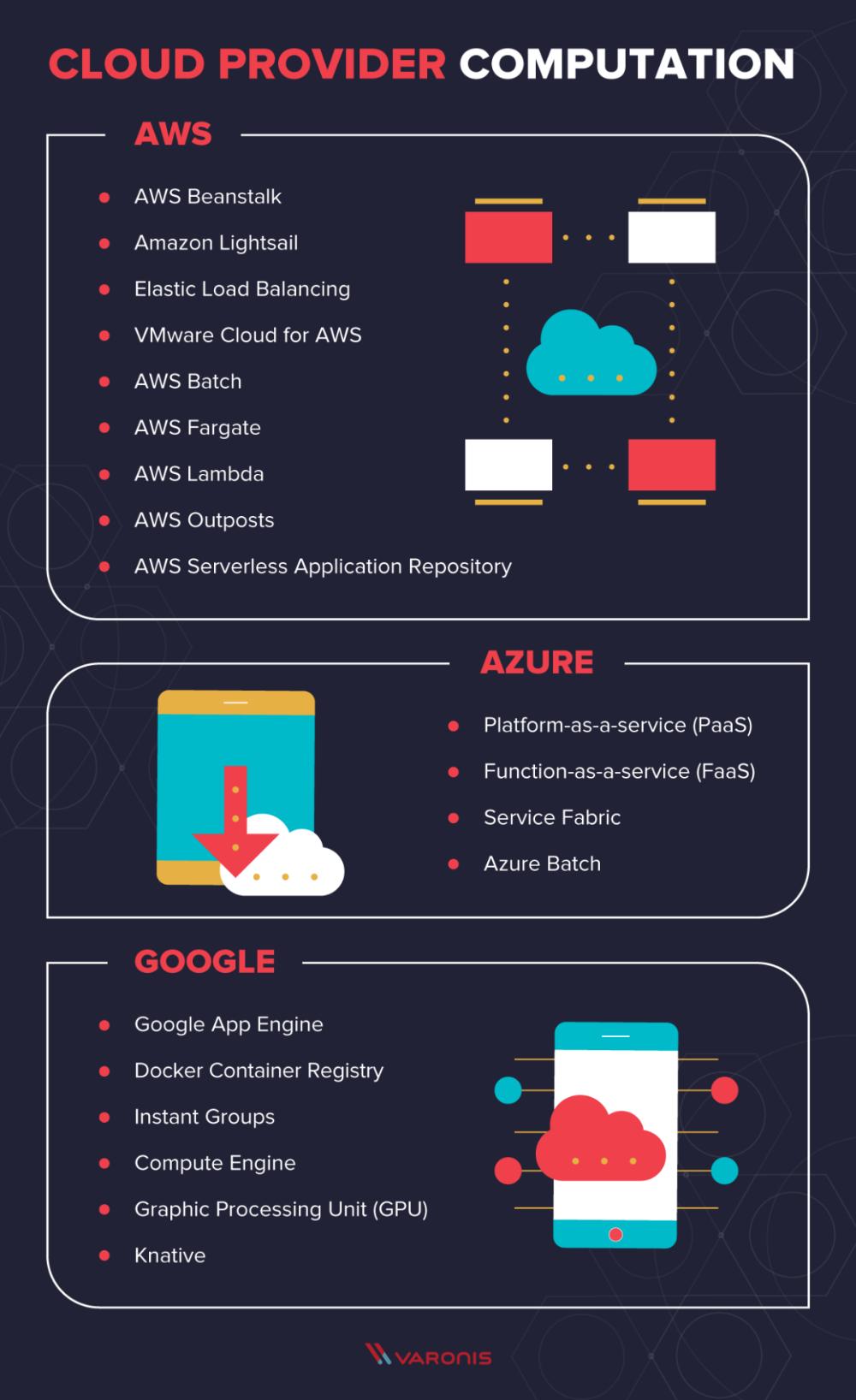 Aws Vs Azure Vs Google Cloud Services Comparison Varonis Aws Vs Azure Vs Google Cloud Computing Services Cloud Computing Technology Cloud Infrastructure