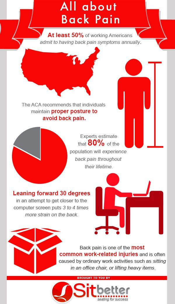 Back Pain Is One Of The Most Common Work Related Injuries