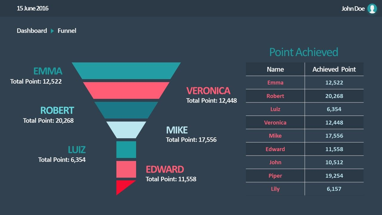 Flat Sales Dashboard Powerpoint Templates Sales Dashboard