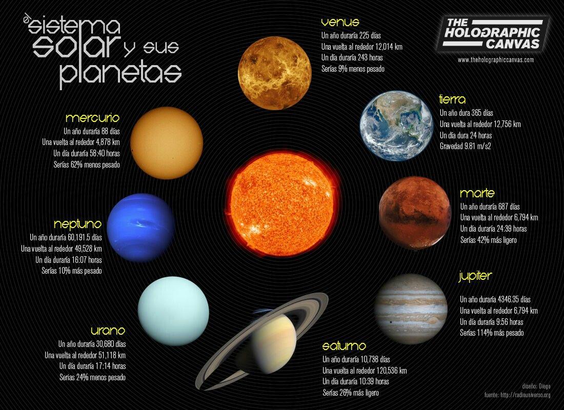 Sobre Nombres De Los Planetas Del Sistema Solar Caracteristicas De Los Planetas Planetas Sistema Solar