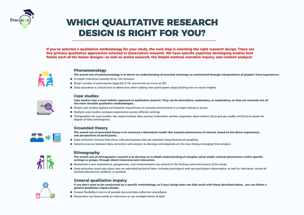 Qualitative Methodology Precision Consulting Llc Research Method Action Methods How To Write A Chapter For Dissertation