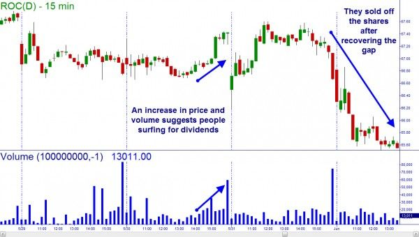 Dividend Questions Online Trading Academy Stocks Lessons