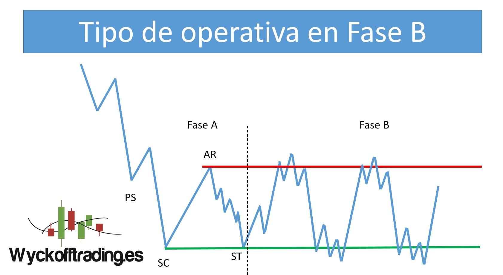 Trading Wyckoff Tipo De Operativa En Fase B Finanzas
