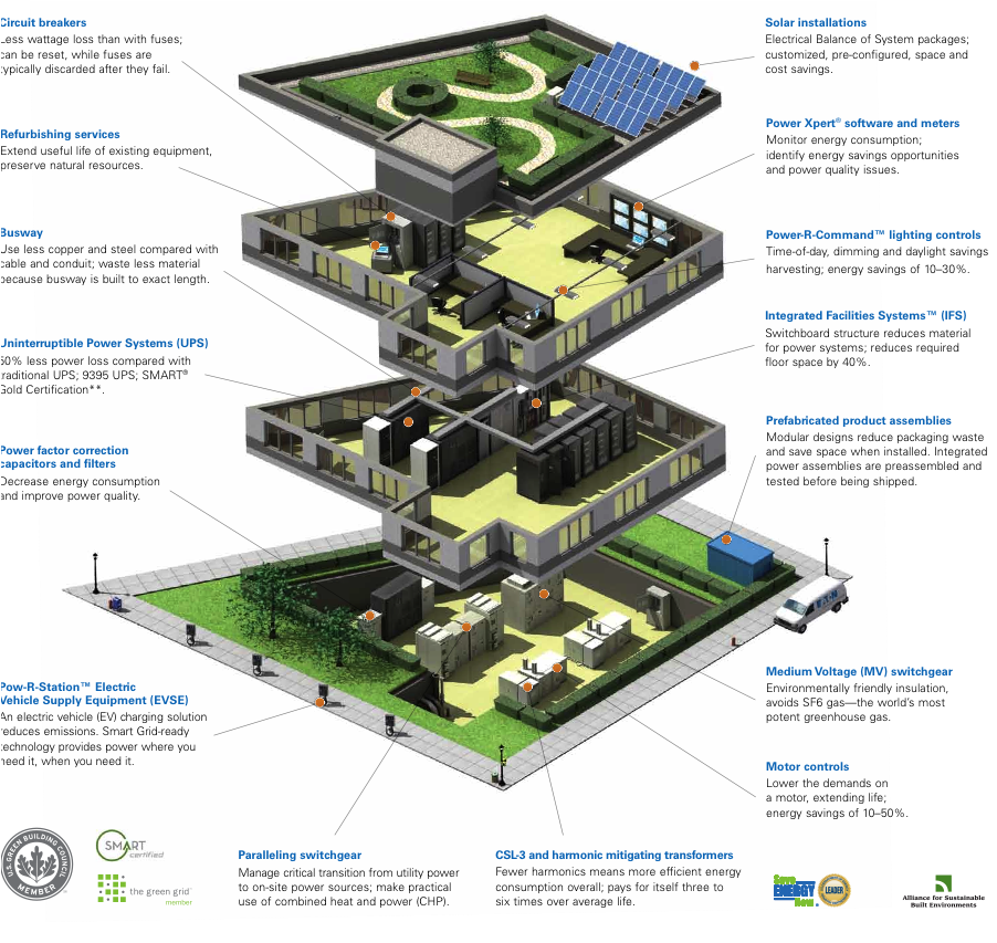 Images Of Sustainable Building Materials Google Search Green