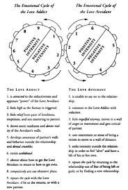 Love Addiction Love Avoidant Cycle Google Search Codependence