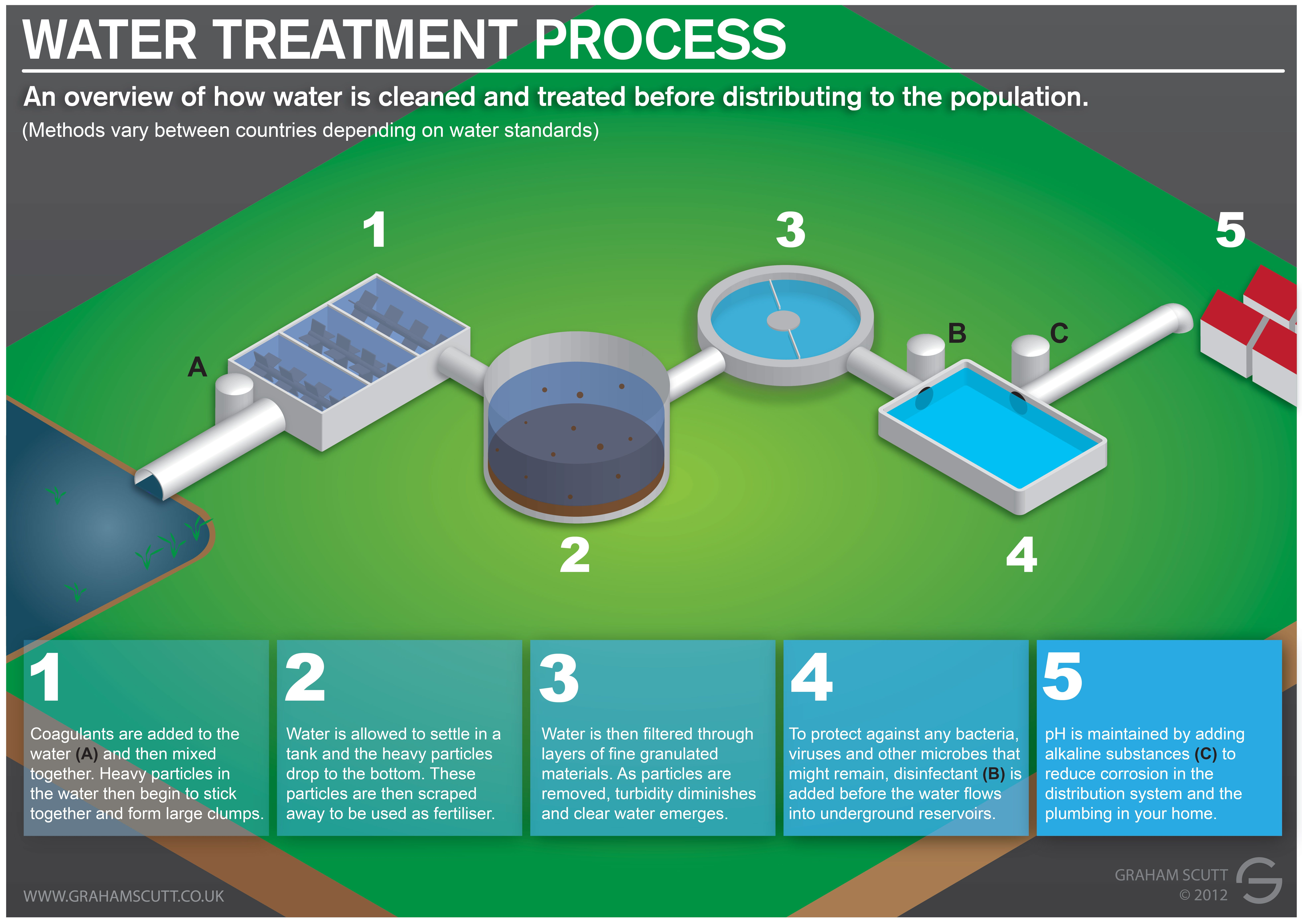 complicated water cycle diagram plant to label treatment process visual ly purification