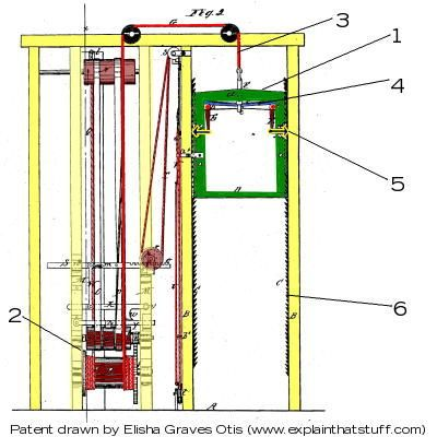 Attic Lift Cable Pulley Layout Yahoo Image Search