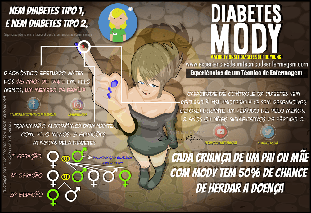 tipo de diabetes bexiga neurogenica
