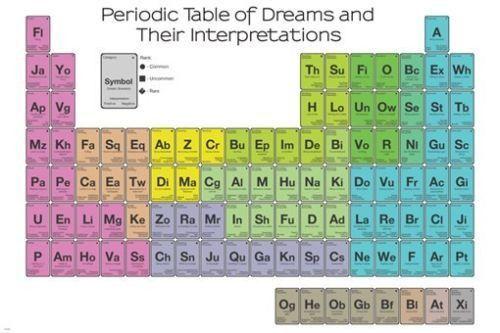 periodic table of dreams their interpretations poster 24x36 color coded - Periodic Table Color Coded