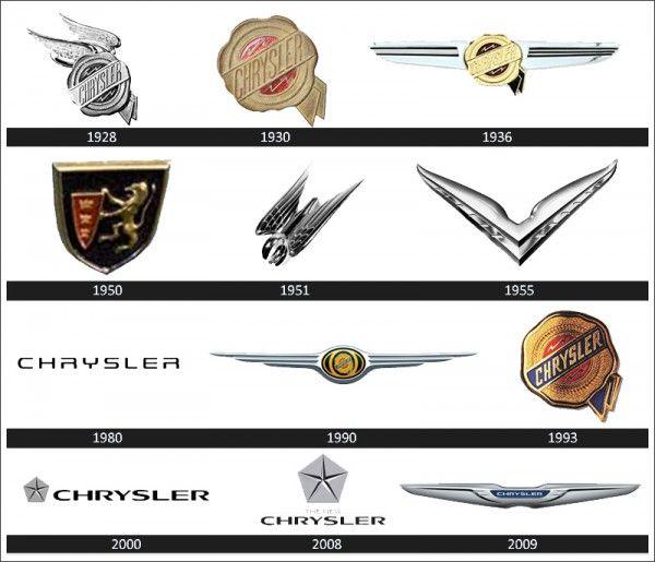 Chrysler Logo With Images Chrysler Logo All Car Logos Car Logos