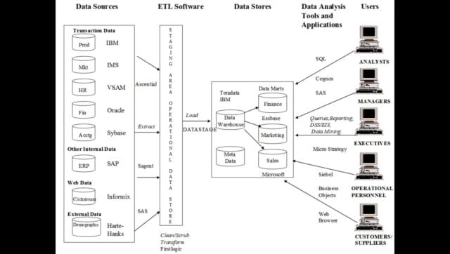 IBM InfoSphere DataStage and Quality Stage 9.1