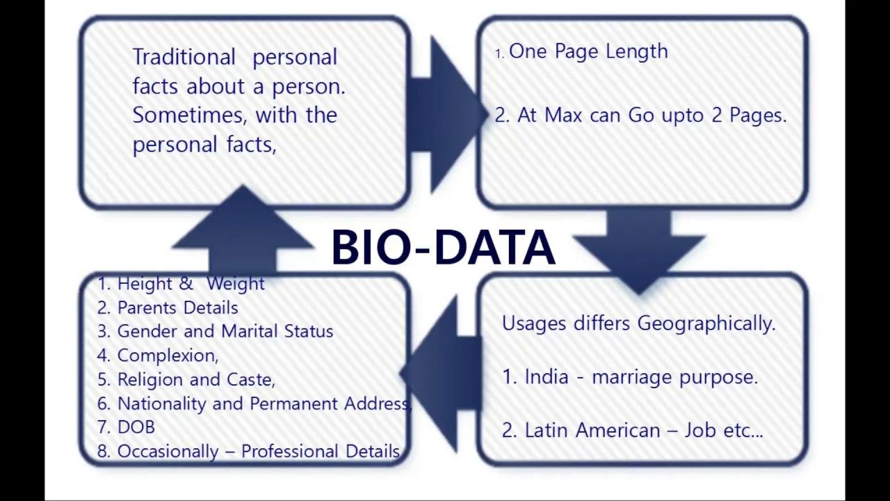 Difference among BioData, Resume and CV (Curriculum Vitae