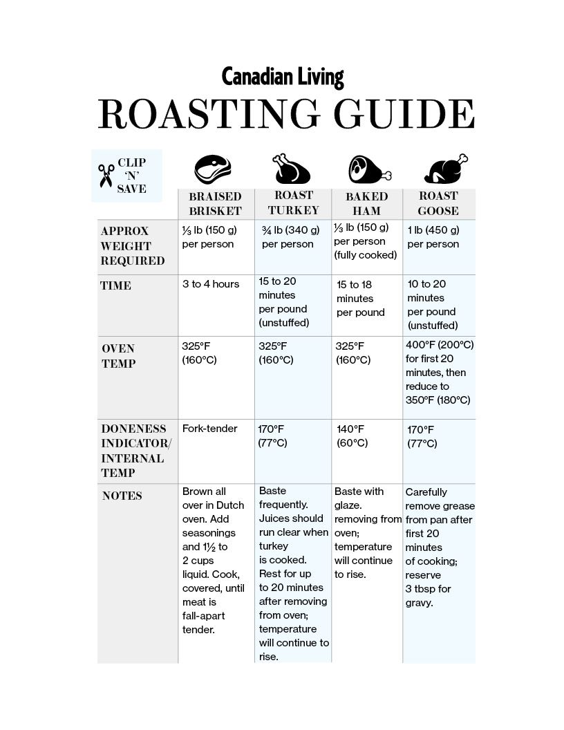 Holiday roasting chart for turkey ham beef and goose turkey