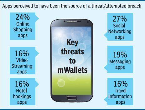Indiscriminate app downloads can hurt your pocket