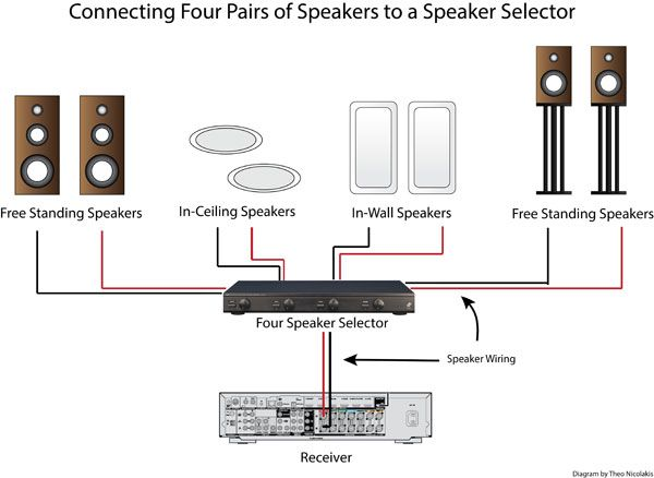 learn how to distribute audio throughout your home with a speaker rh pinterest com Guitar Speaker Wiring Diagrams Speaker Cabinet Wiring Diagrams