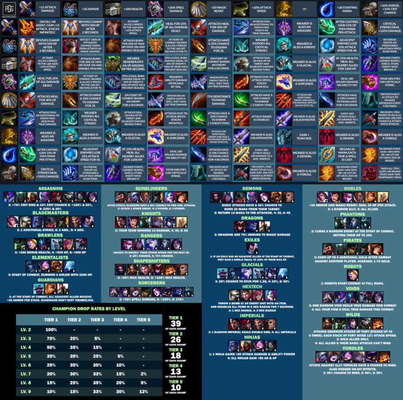 Teamfight Tactics Tft Items Combinations Cheat Sheet List 9 19 Patch Pro Game Guides Cheat Sheets Cheating League Of Legends Items