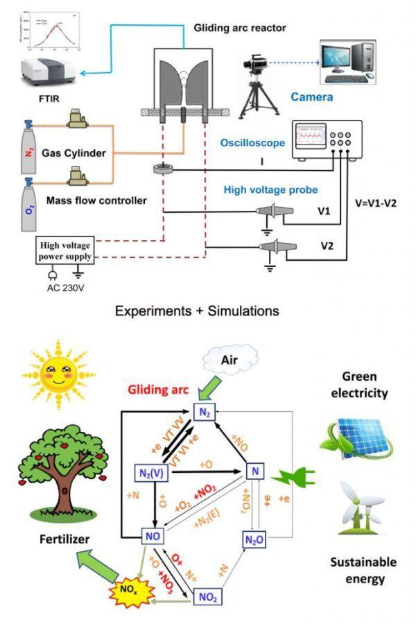 Nitrogen Fixation By Gliding Arc Plasma Better Insight By
