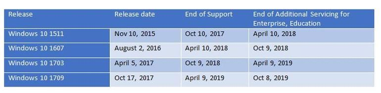 Microsoft Announces Office 2019 & Windows 10 Enterprise LTSC
