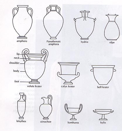 Types of Vase Shapes | Archaic Vase Painting | Bits Of ...