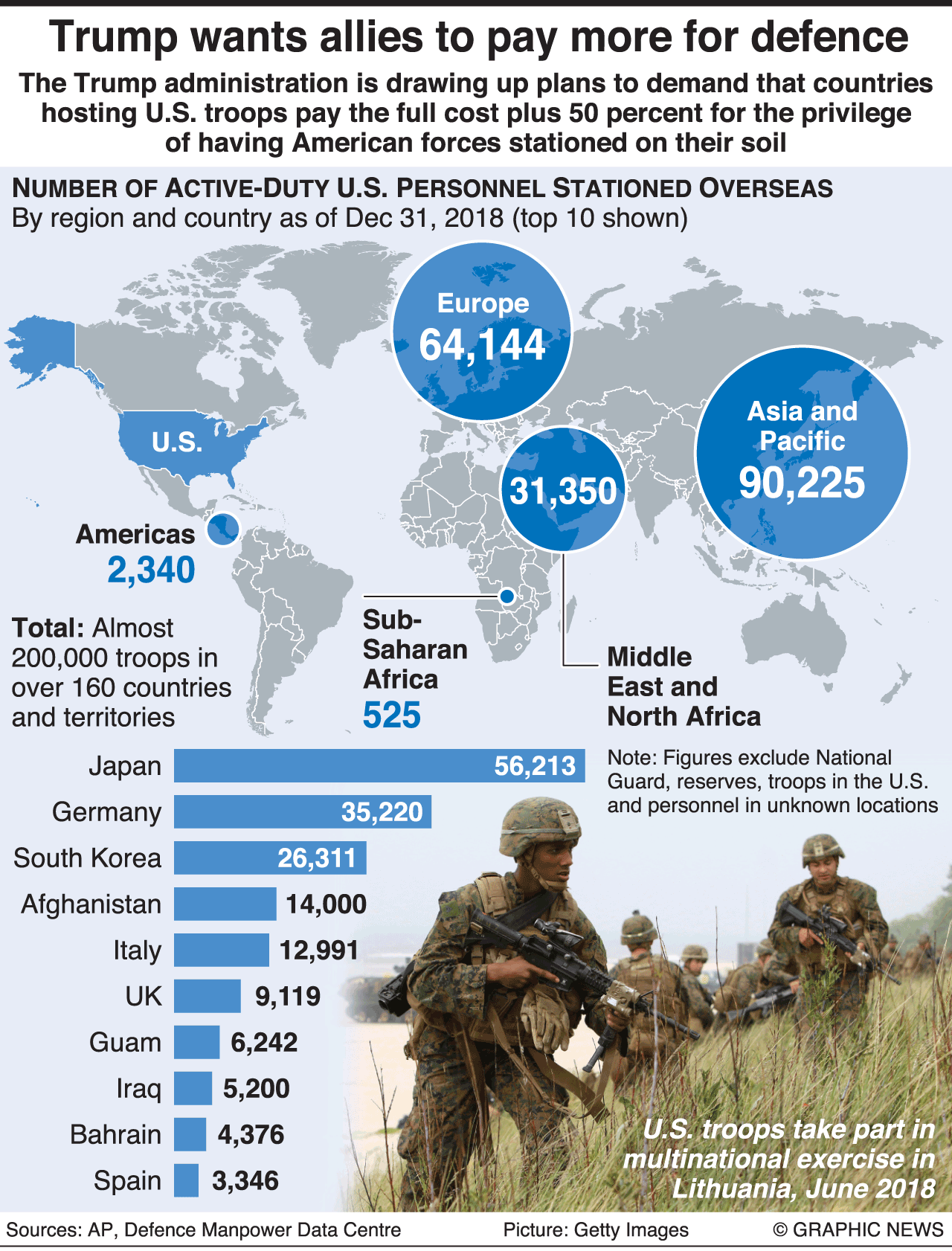 Military U S Foreign Troop Deployments Infographic In 2020 Troop Deployment Troops Military