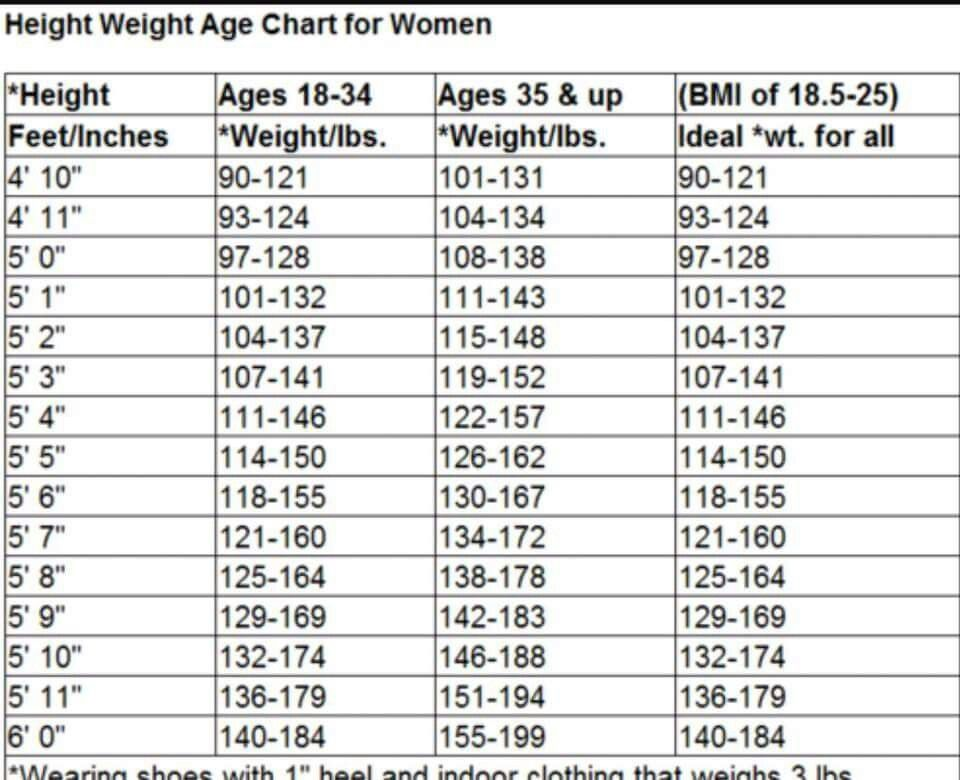 Height Weight Age Chart For Women  Diet    Weight Loss