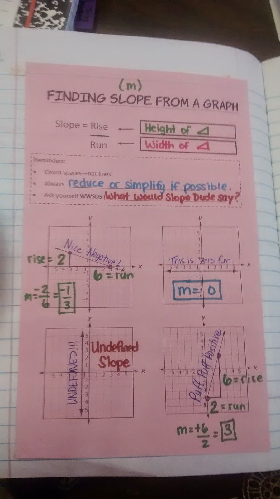 Finding slope from a graph my interactive notebook pages finding slope from a graph falaconquin