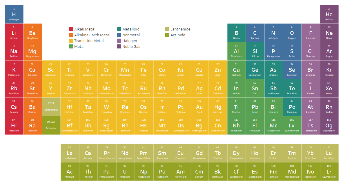 Interactive Periodic Table Data Visualization Pinterest