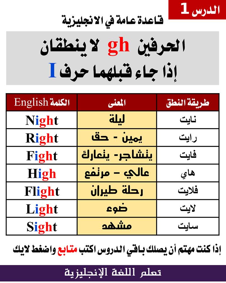 ت ـــع ـــل م قواعد عامة فى الإنجليزية الدرس الأول English Language Learning Grammar English Language Learning Learn English Vocabulary