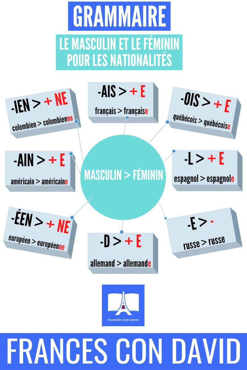 El Masculino Y El Femenino Para Las Nacionalidades Aprender Francés Lecciones Aprendidas Autonomia