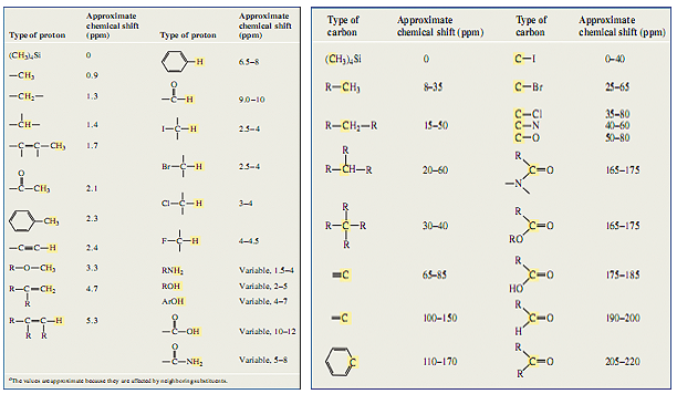 H NMR Chemical Shifts Table | chemistry | Pinterest | Home, Tables ...