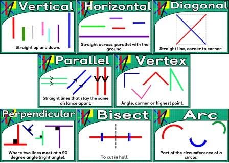 Free printable Geometry - Lines Vocabulary posters for Maths ...