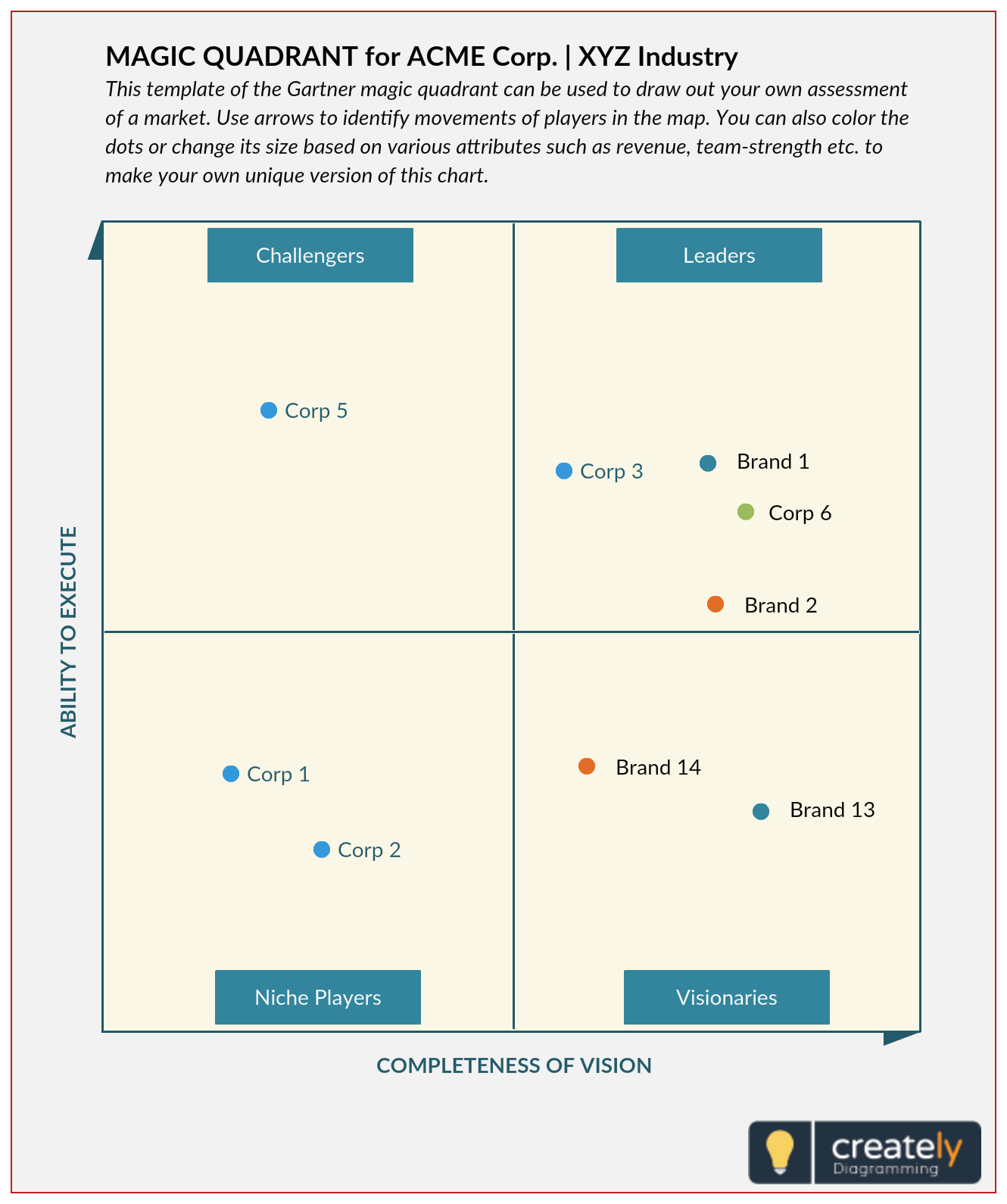 A Gartner Magic Quadrant Is A Culmination Of Research In A Specific Market Giving You A Wide Angle View Of The Relati Marketing Templates Process Flow Diagram