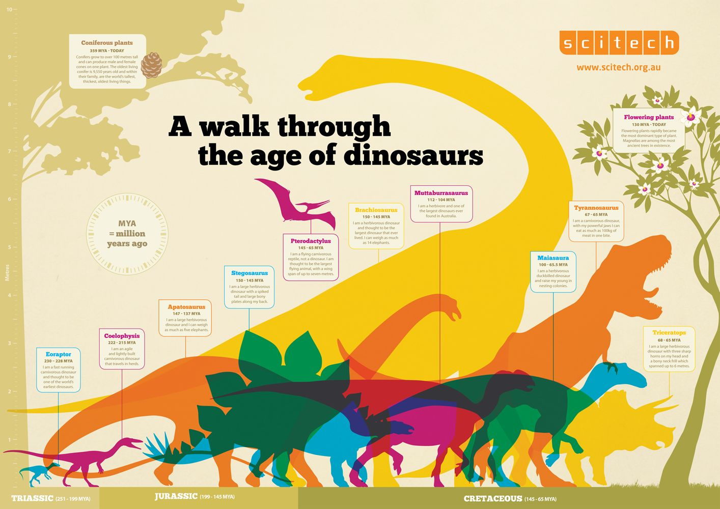 Dinosaur timeline beautiful visual learning dinosaurs dinosaur timeline beautiful visual ibookread Download