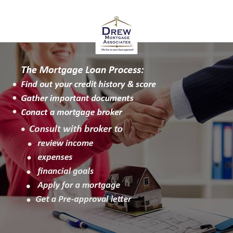 The Dos And DonTs Of The Mortgage Process  Drew Morgage Company