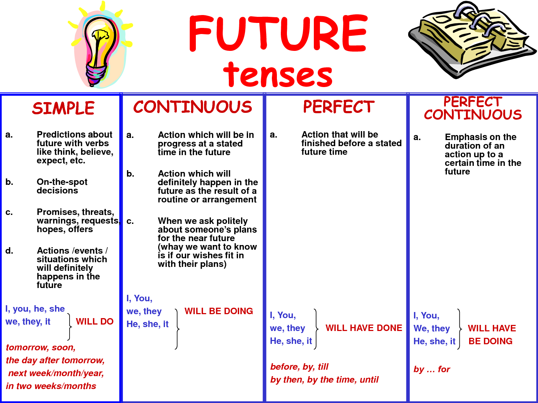 Future Tenses Lessons Tes Teach english