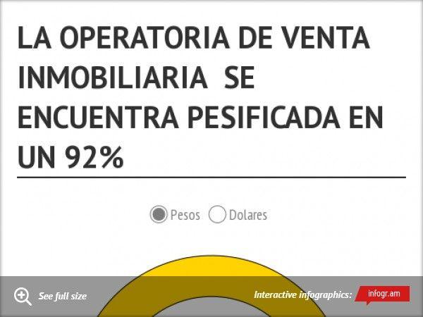 Infographic: LA OPERATORIA DE VENTA INMOBILIARIA SE ENCUENTRA PESIFICADA EN UN 92% -