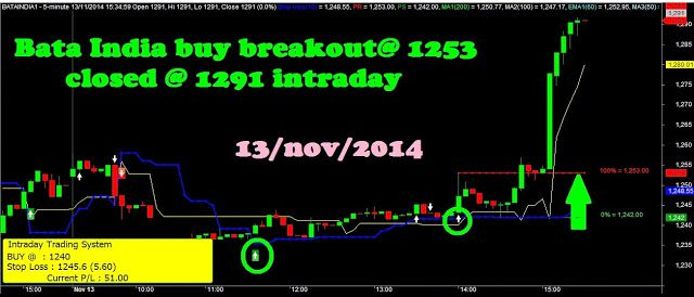 Nifty Bank Nifty Options Commodity Intraday Breakout System Daily