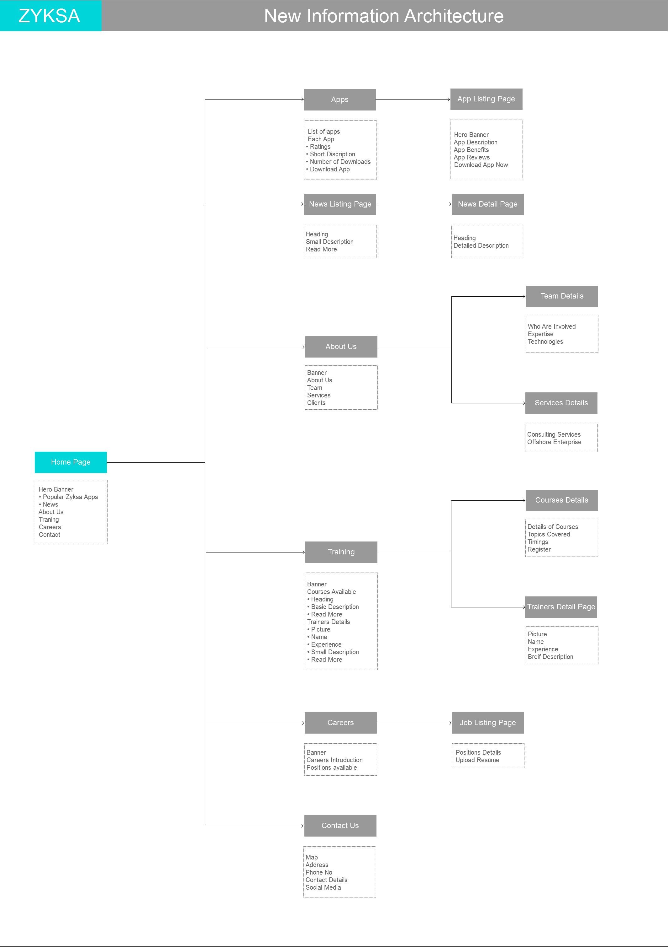 Newzyksa Ia2 Png By Ramcharan Information Architecture App Wireframe Information Design