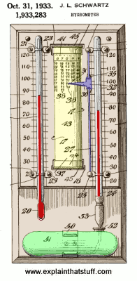 How Hygrometers Work Measuring Humidity Hygrometer Wet And Dry Humidity