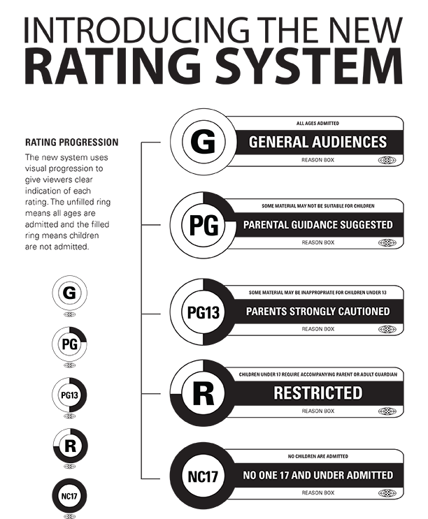 Introducing The New Film Rating System Redesigned The Look And Feel Of The Film Rating System As A Project Advanced Typography Parental Guidance Film Ratings