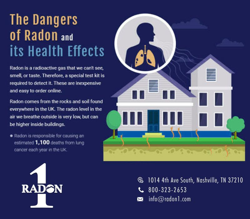 The Dangerous Of Radon And Its Health Effects Radon Mitigation