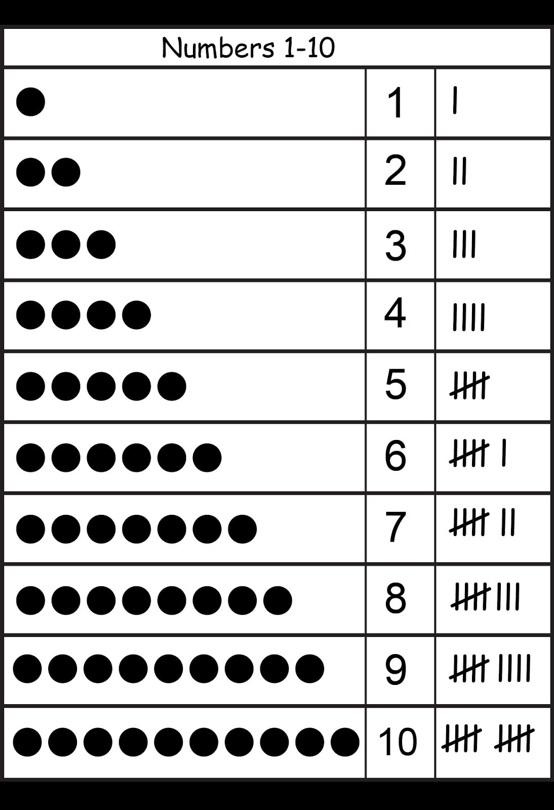 Free Printable Math Worksheets. Tally marks. | Math crafts ...