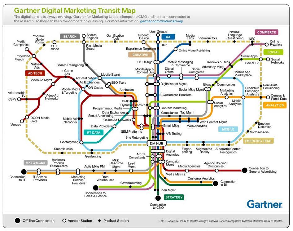 GartnerS Digital Marketing Transitmap Digital Marketing
