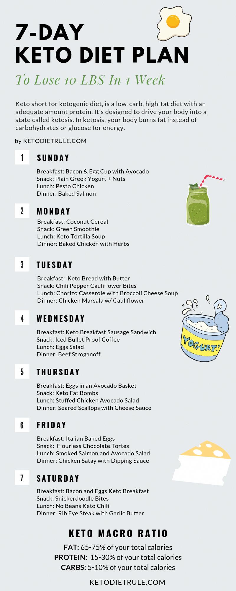 Photo of 7-Tage-Keto-Diätplan, um Ihren Gewichtsverlust anzukurbeln – Keto-Diät-Regel
