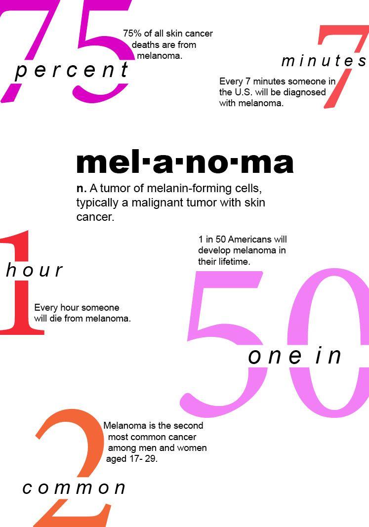 Melanoma Facts | Melanoma | Cancer, Cancer facts, Cancer awareness