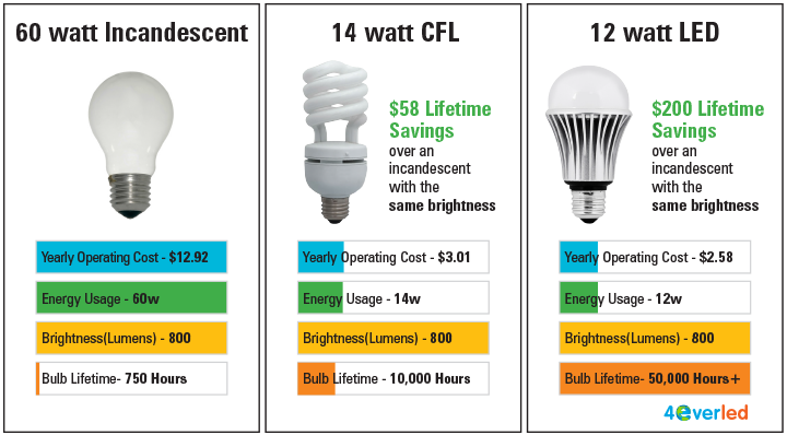 How To Choose The Right Led Bulbs For Your Workspace Or Home Energy Efficient Lighting Energy Efficient Bulbs Energy Efficient Light Bulbs