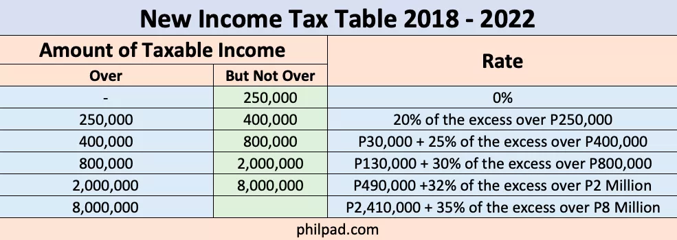 New Income Tax Table 2020 Philippines | Tax table, Income ...