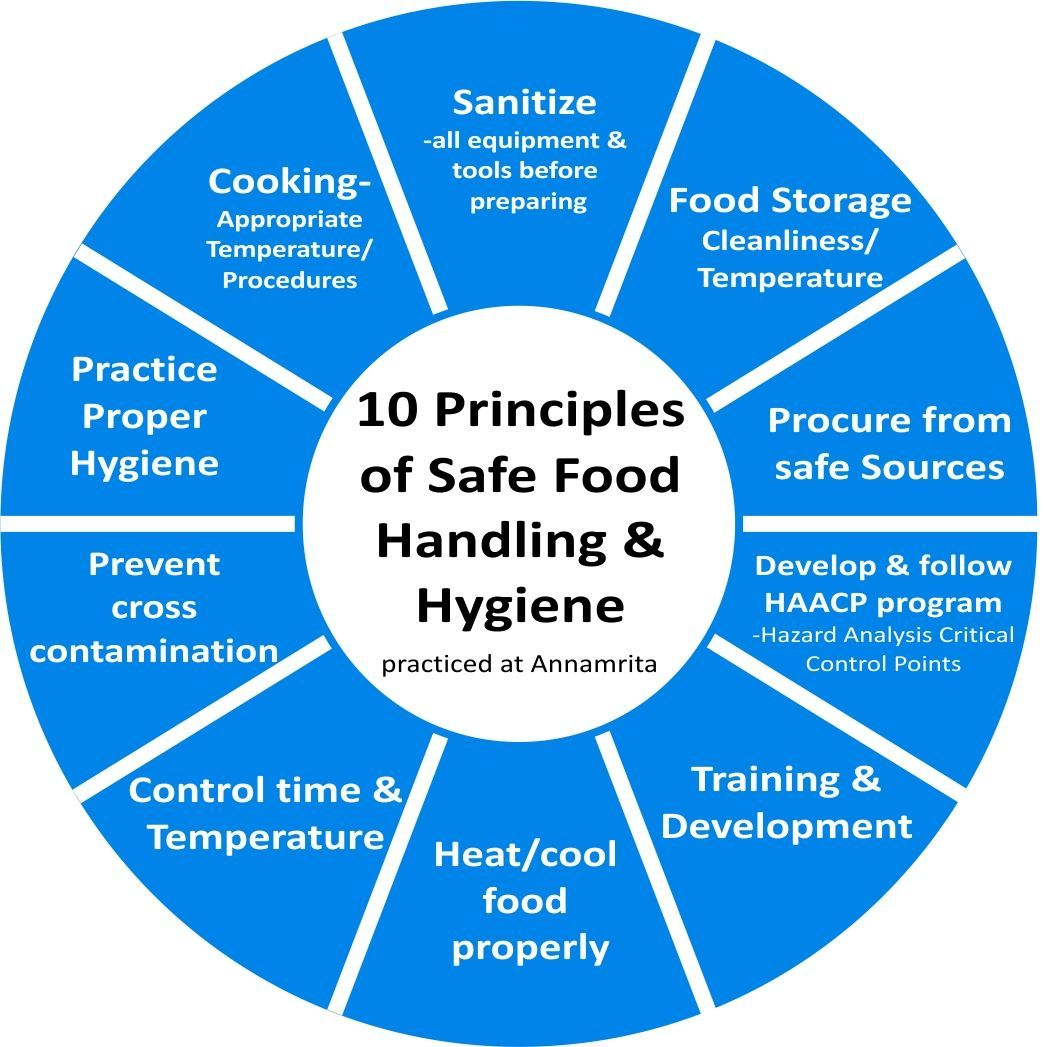 Pin By Shawn Guiney On Cooking Food Rules Food Safety And