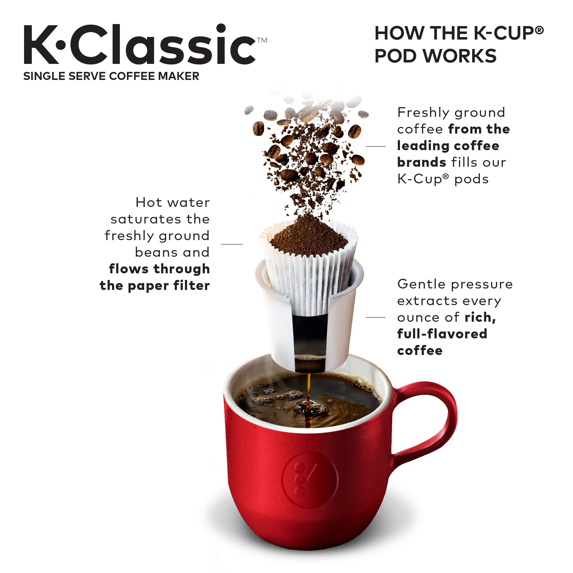 Keurig KClassic K50 Single Serve, KCup Pod Coffee Maker